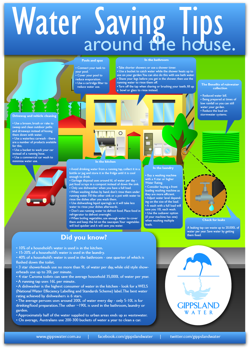 Saving water in the home gippsland water victorian for How to save water in your house